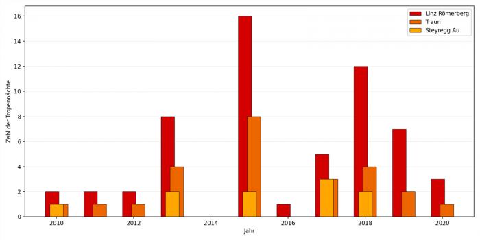 Anzahl der Tropennächte in Linz, Traun und nahe Steyregg (Umland) auf Basis von Daten des Landes OÖ.