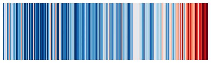 Die Erhitzung des Linzer Klimas in Streifen, jeder Streifen entspricht einem Jahr.